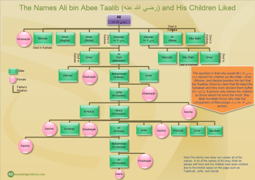 names of the family members of the holy prophet muhammad pbuh Family: the building blocks of society  articles islam explained declaration of faith muhammad muhammad: the final prophet of god (pbuh) muhammad, the man, the.